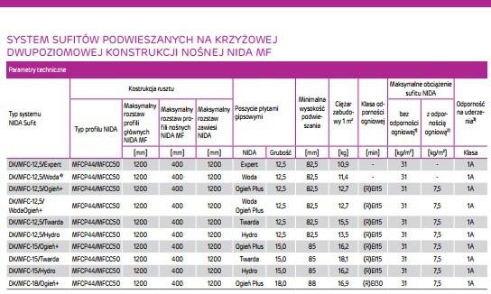 System Angielski Suchej Zabudowy Firmy Siniat Dostepny W Magazynie